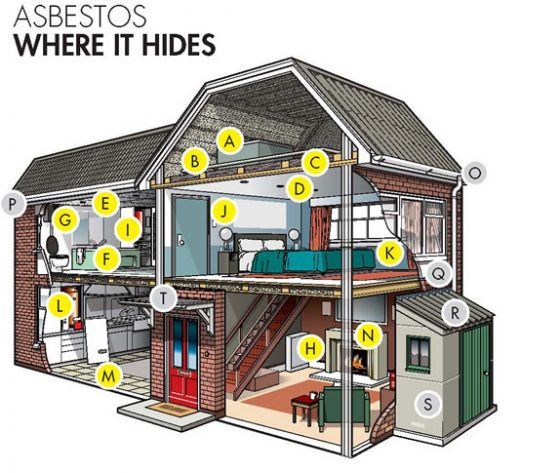 Where is asbestos in a domestic property
